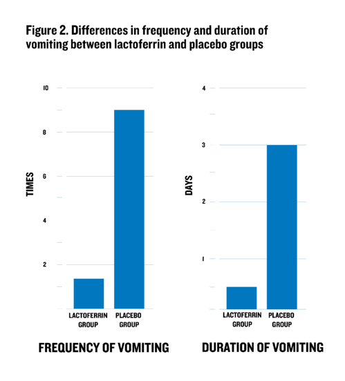 Lactoferrin_Blog_Graphs-02-2