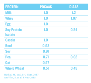 NotAllProteinsGraphics_ProteinComparisonChart-1