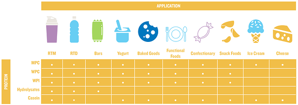 Milk and Whey Protein Applications