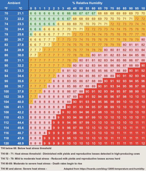 Temperature-Humidity Index